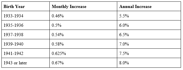 social security chart with birth year and monthly and annual increases