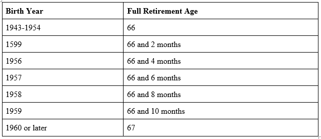 social security birth year and full retirement age chart